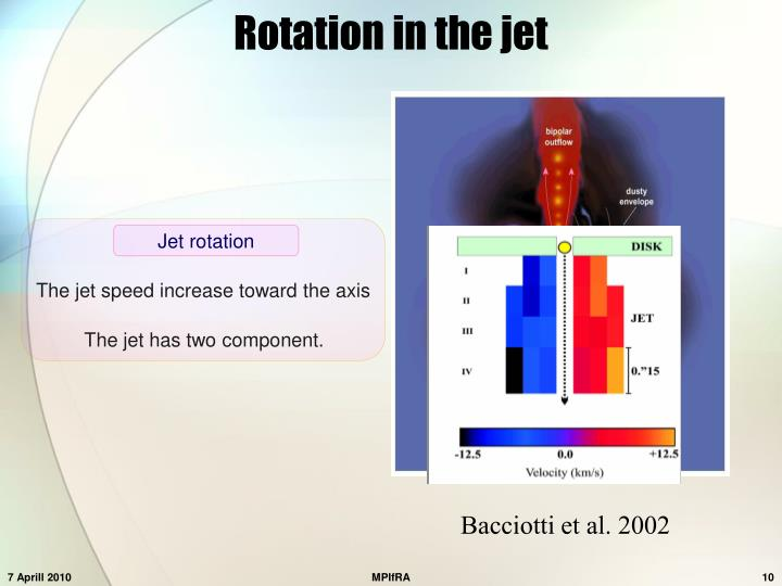 Rotation in the jet