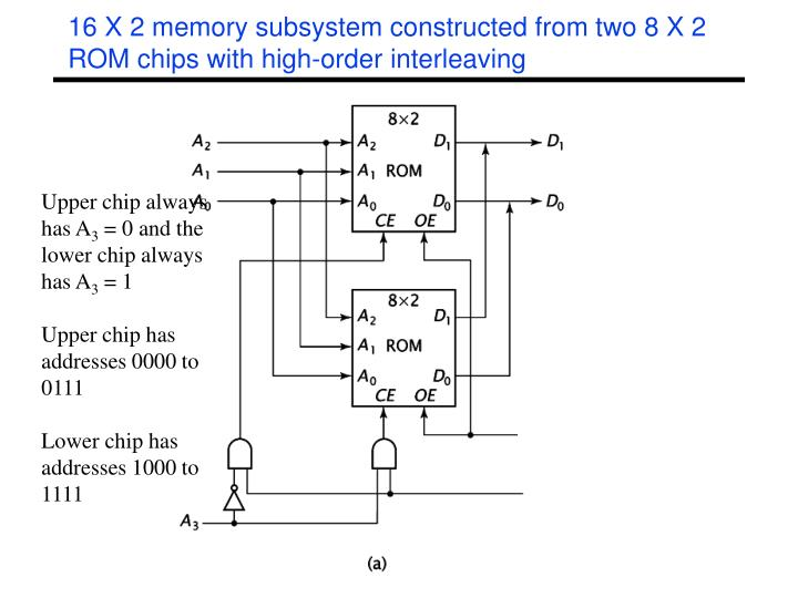 16 X 2 memory subsystem constructed from two 8 X 2 ROM chips with high-order interleaving