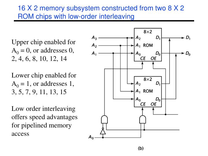 16 X 2 memory subsystem constructed from two 8 X 2 ROM chips with low-order interleaving