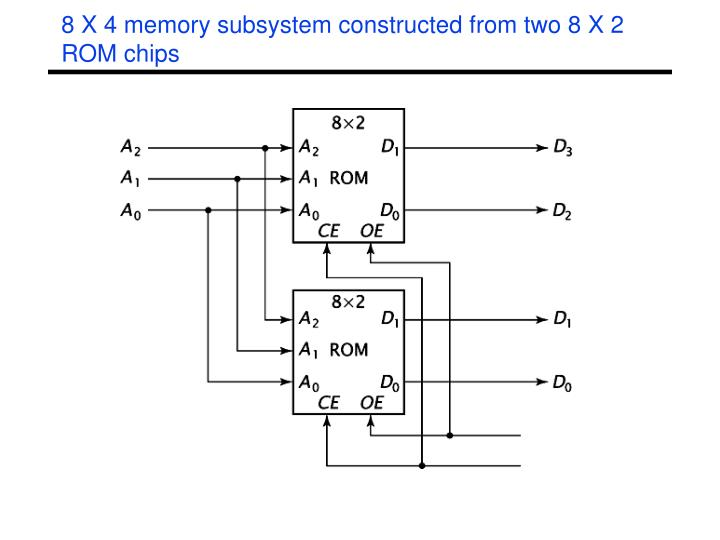 8 X 4 memory subsystem constructed from two 8 X 2 ROM chips