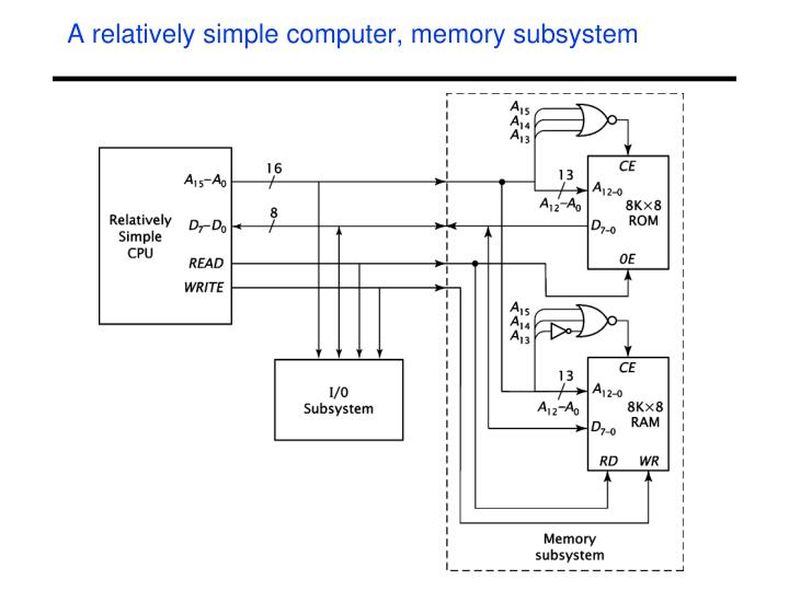 A relatively simple computer, memory subsystem