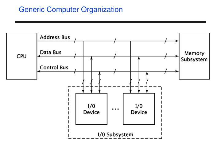 Generic Computer Organization