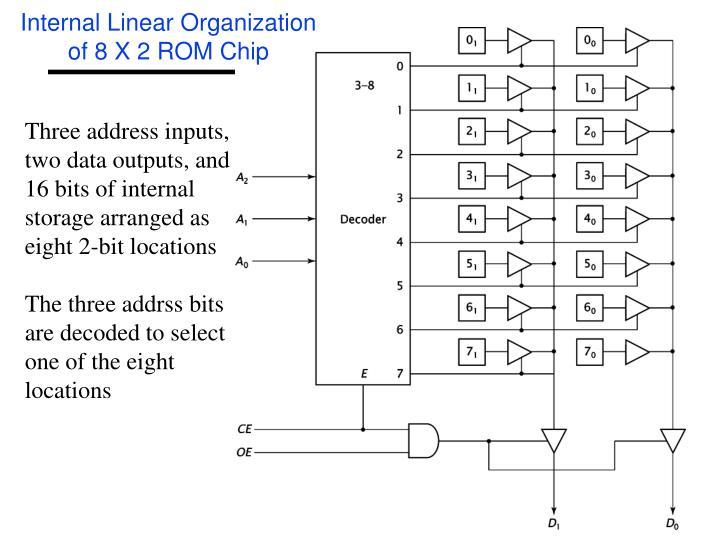 Internal Linear Organization of 8 X 2 ROM Chip