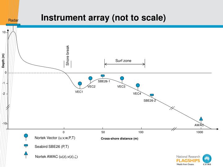 Instrument array (not to scale)