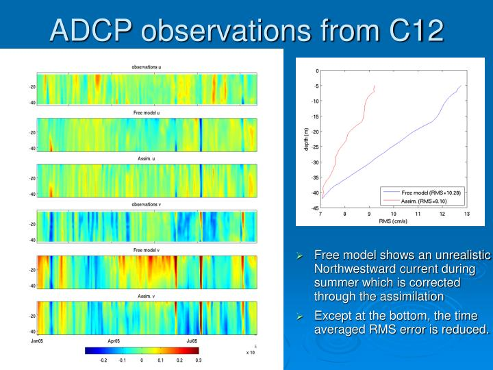 ADCP observations from C12