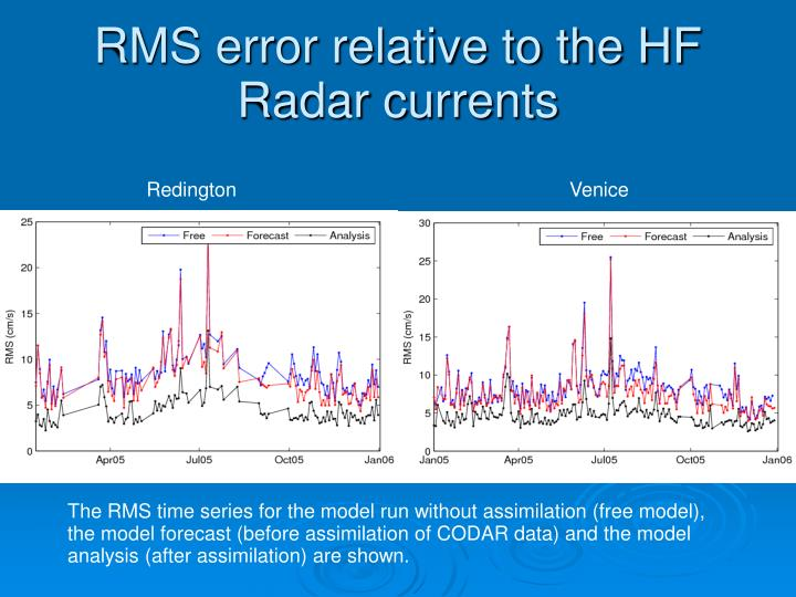RMS error relative to the HF Radar currents
