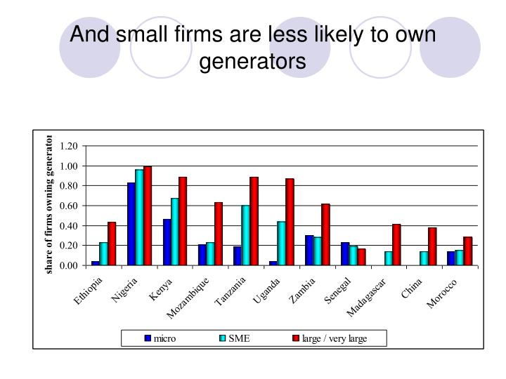 And small firms are less likely to own generators