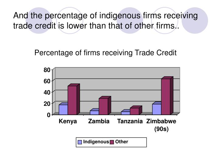 Percentage of firms receiving Trade Credit