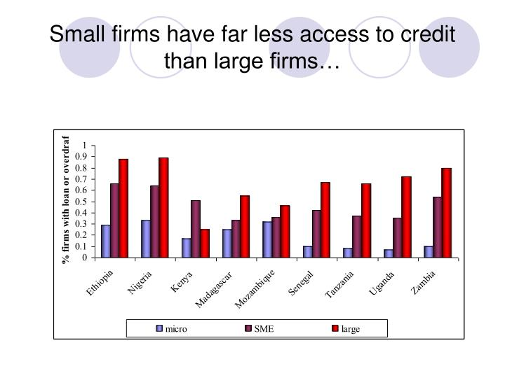 Small firms have far less access to credit than large firms…