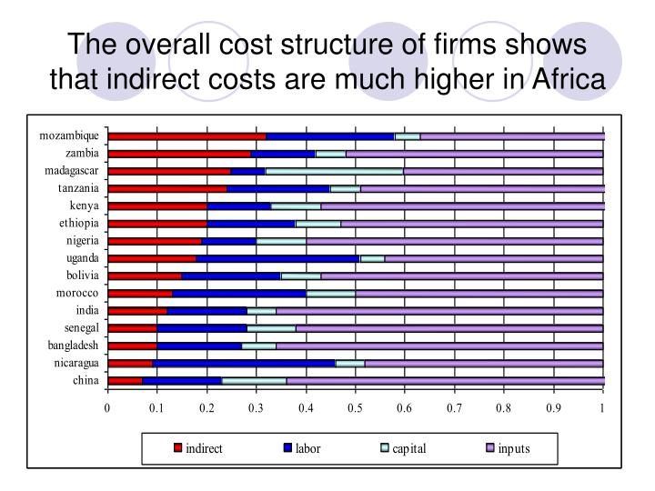 The overall cost structure of firms shows that indirect costs are much higher in Africa