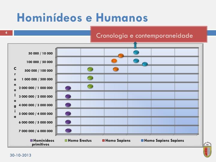 Hominídeos e Humanos