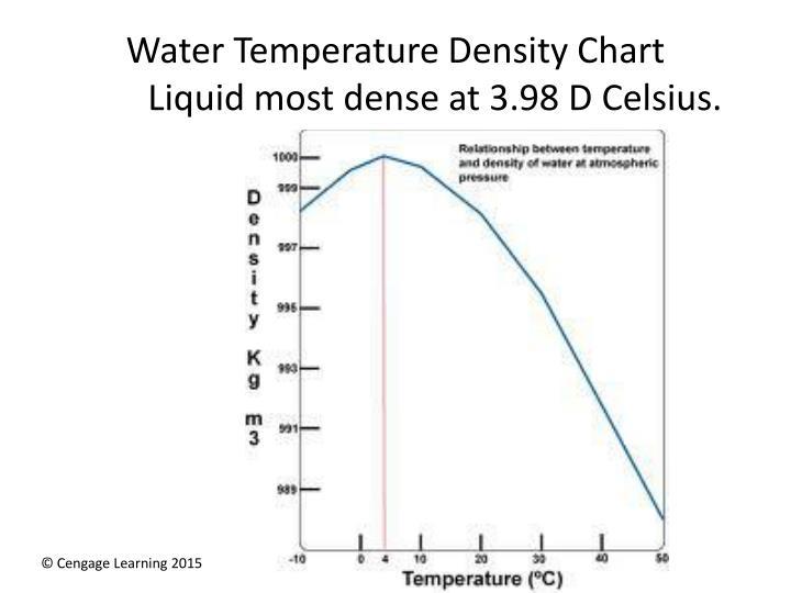 Water Temperature Density Chart