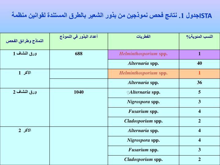 جدول 1. نتائج فحص نموذجين من بذور الشعير بالطرق المستندة لقوانين منظمة