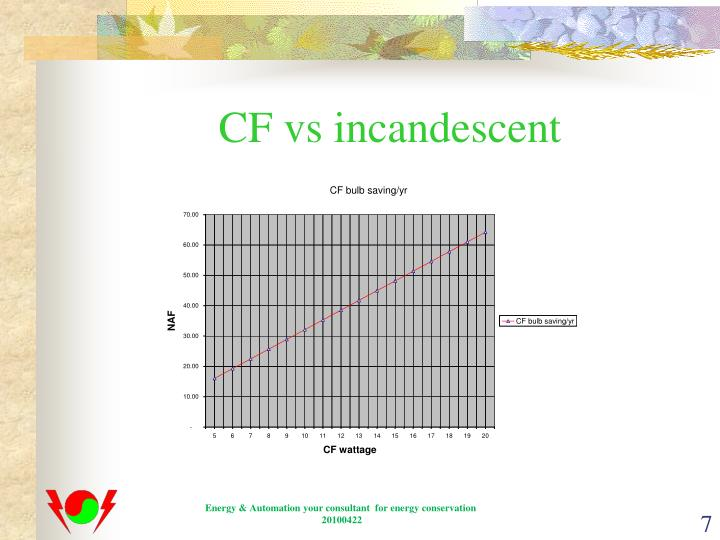CF vs incandescent