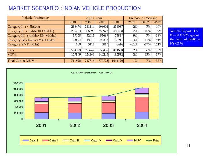 MARKET SCENARIO : INDIAN VEHICLE PRODUCTION
