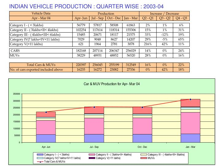 INDIAN VEHICLE PRODUCTION : QUARTER WISE : 2003-04