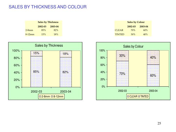 SALES BY THICKNESS AND COLOUR