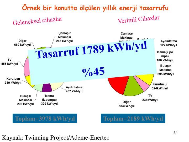 Örnek bir konutta ölçülen yıllık enerji tasarrufu