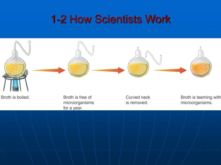 1-2 How Scientists Work
