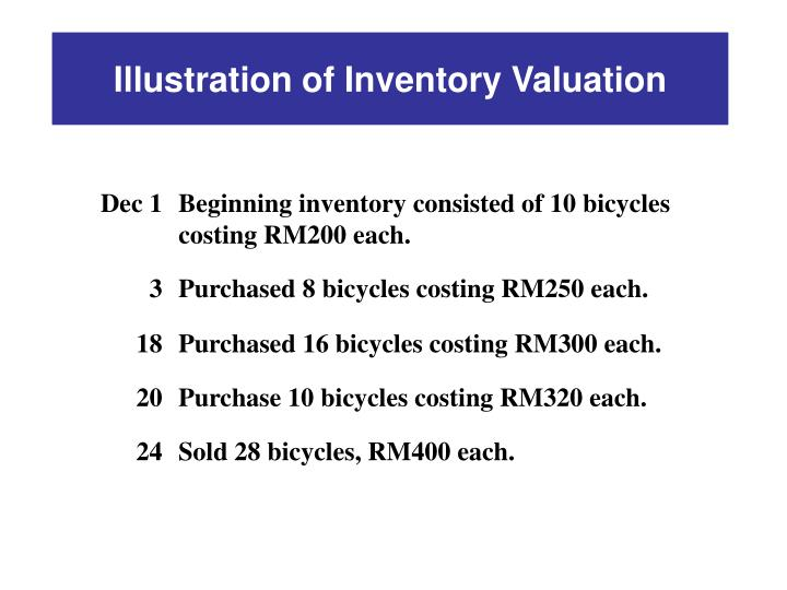 Illustration of Inventory Valuation