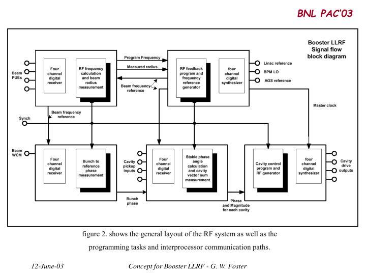 BNL PAC'03