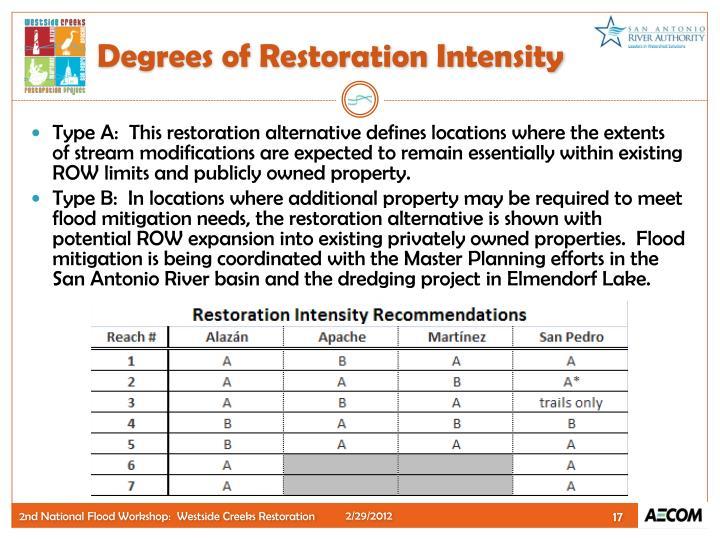Degrees of Restoration Intensity