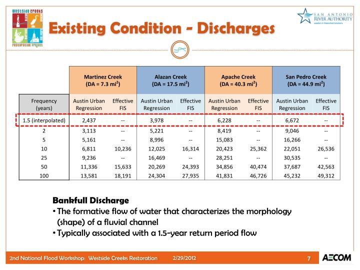 Existing Condition - Discharges