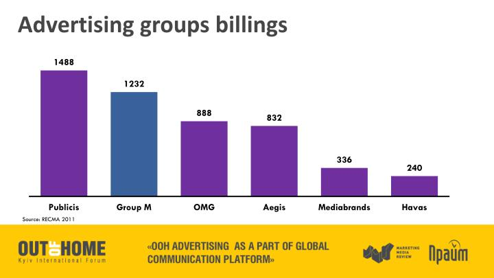 Advertising groups billings