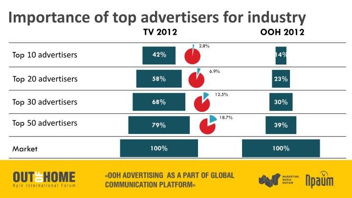 Importance of top advertisers for industry