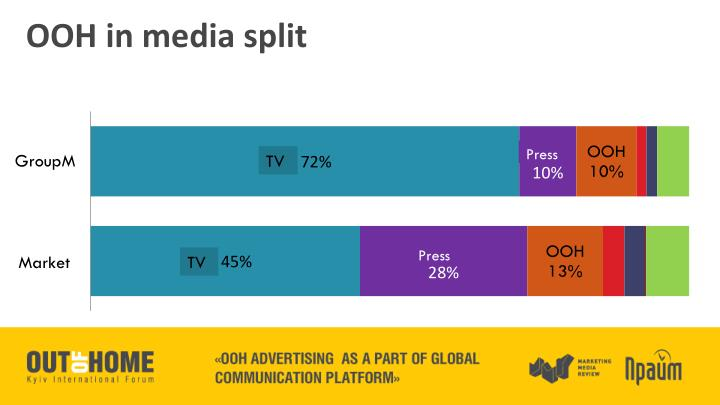 OOH in media split