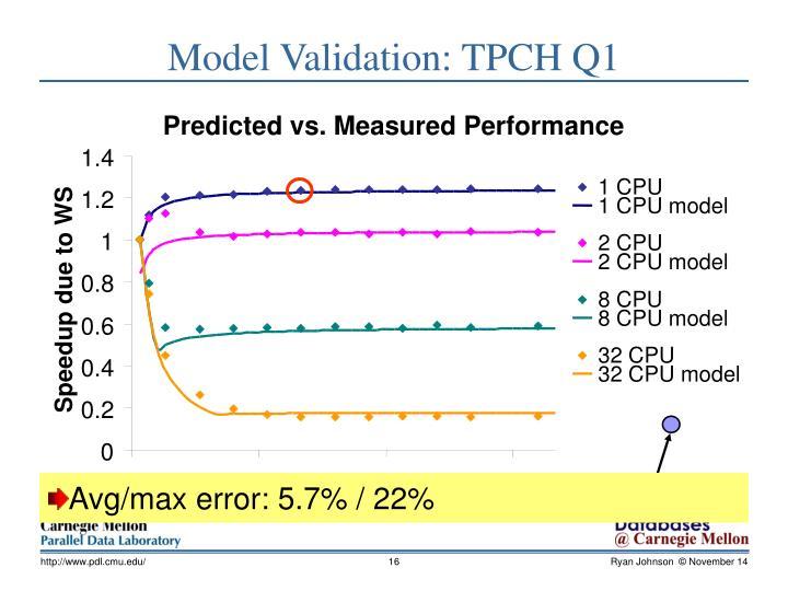 Predicted vs. Measured Performance