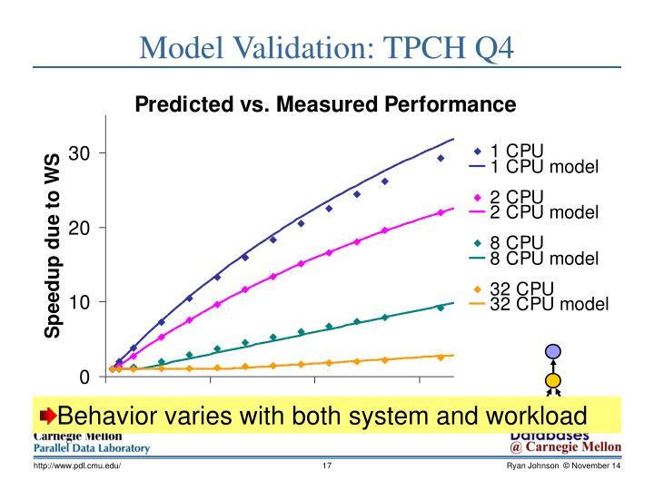 Model Validation: TPCH Q4