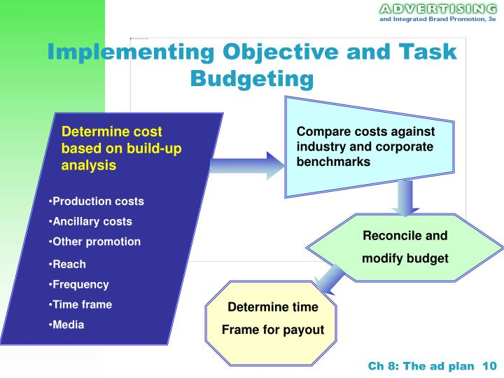 Implementing Objective and Task Budgeting