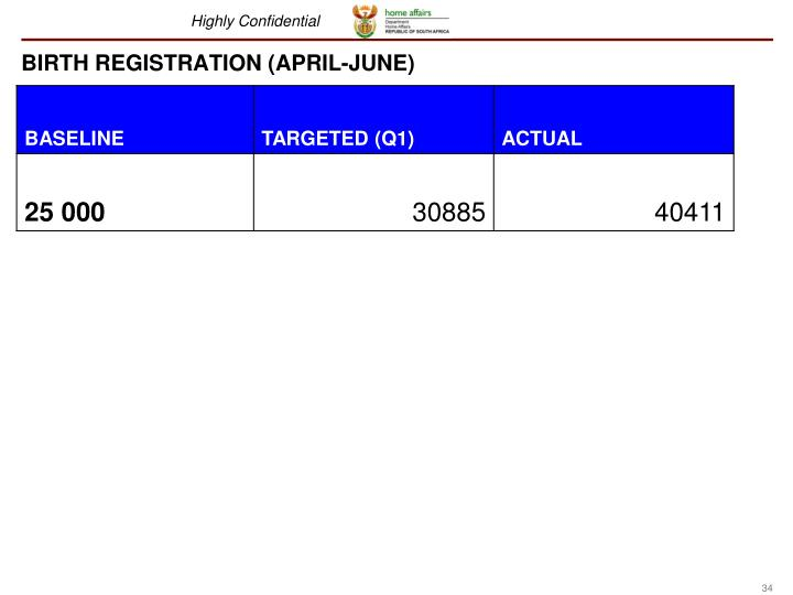 BIRTH REGISTRATION (APRIL-JUNE)