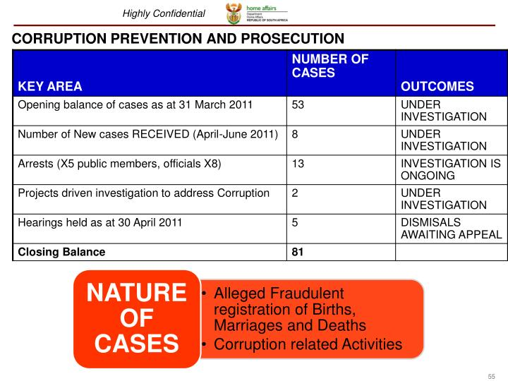 CORRUPTION PREVENTION AND PROSECUTION