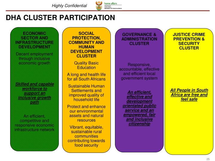 DHA CLUSTER PARTICIPATION