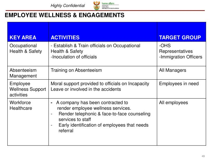 EMPLOYEE WELLNESS & ENGAGEMENTS