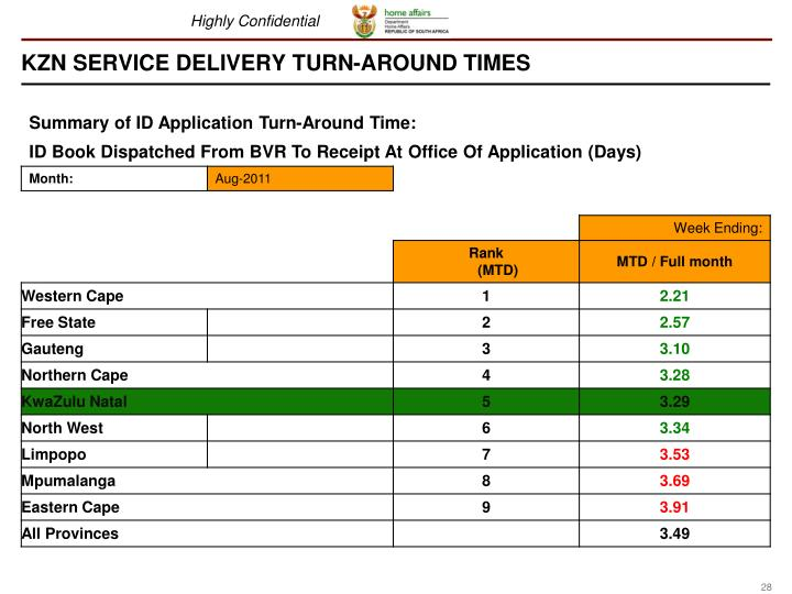 KZN SERVICE DELIVERY TURN-AROUND TIMES