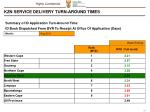 kzn service delivery turn around times