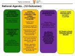 national agenda 12 outcomes