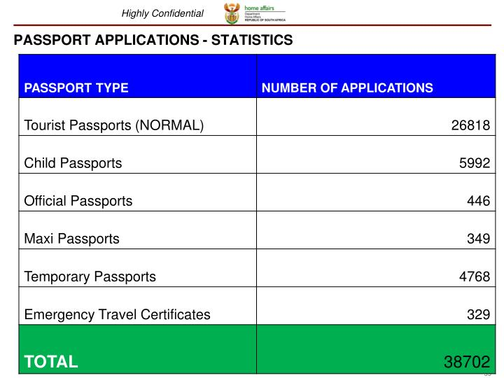 PASSPORT APPLICATIONS - STATISTICS
