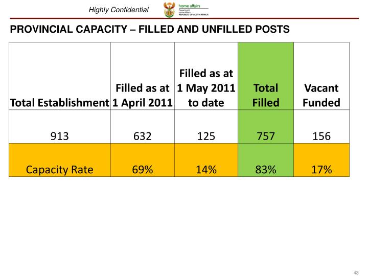 PROVINCIAL CAPACITY – FILLED AND UNFILLED POSTS