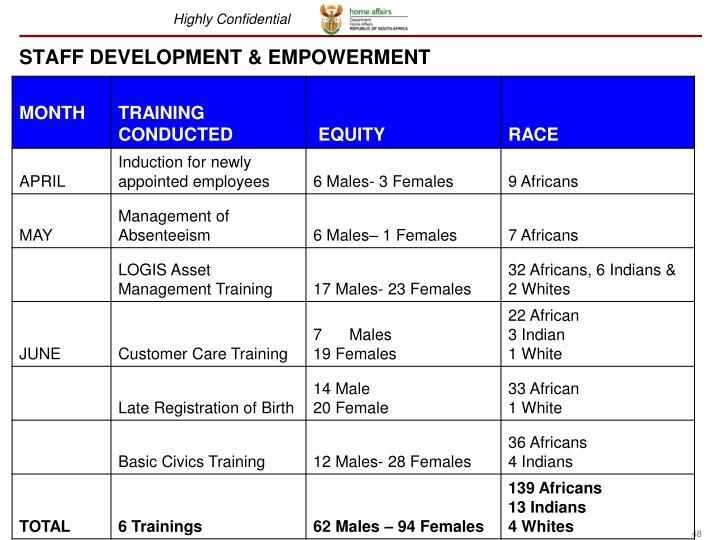 STAFF DEVELOPMENT & EMPOWERMENT