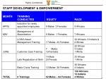 staff development empowerment