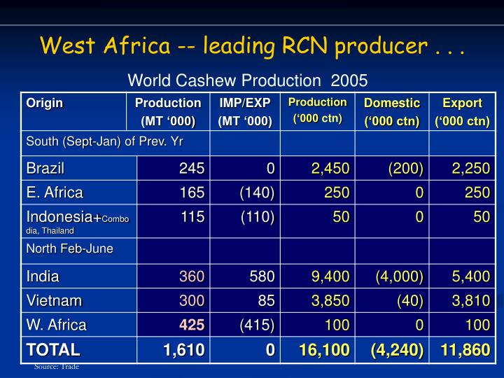 West Africa -- leading RCN producer . . .