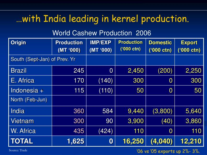 …with India leading in kernel production.