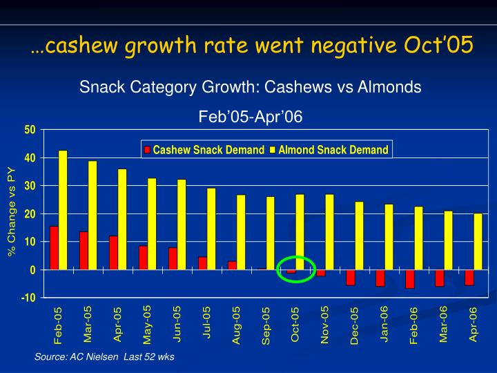 …cashew growth rate went negative Oct'05