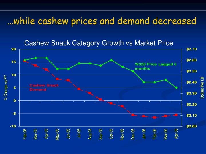 …while cashew prices and demand decreased