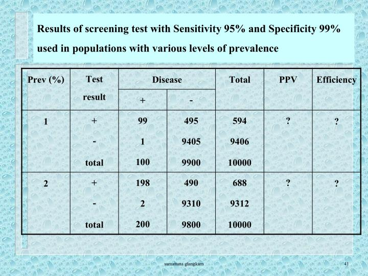 Results of screening test with