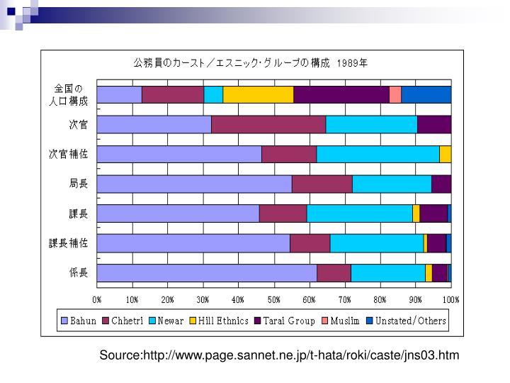 Source:http://www.page.sannet.ne.jp/t-hata/roki/caste/jns03.htm